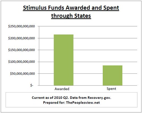 Stimulus Funds Awarded and Spent through states
