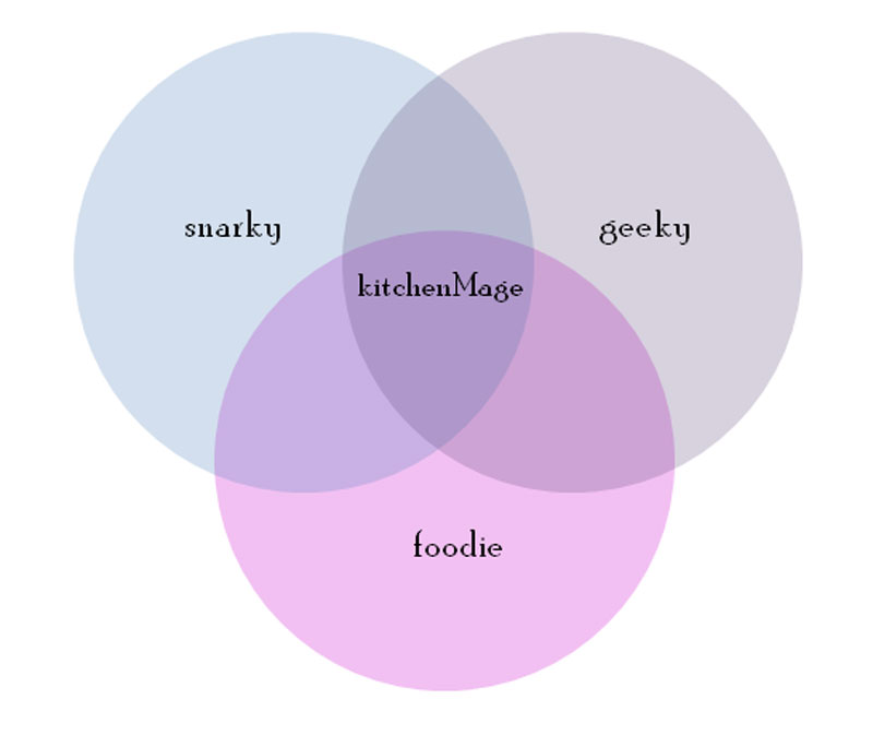 Venn diagram of kitchenMage