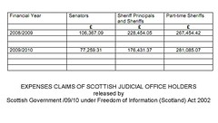 Expenses Claims of Scotland's Judiciary