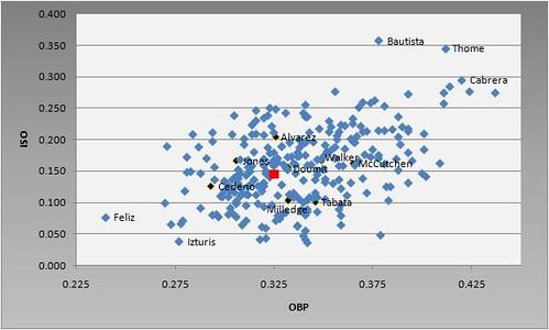 2010 MLB OBP vs ISO