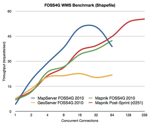 Performance of loading shapefiles from the FOSS4G WMS Shootout