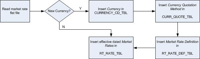 FlowChart - Market Rates