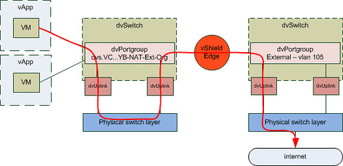 Vcd networking part 3 use case yellow bricks i hope this makes vcd networking slightly better to understand but again the key here is to play around with it ccuart Images