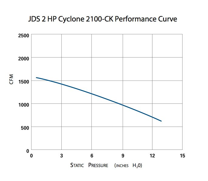 JDS 2hp Cyclone Fan Curve
