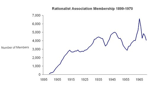Rationalist Association Membership 1899-1970