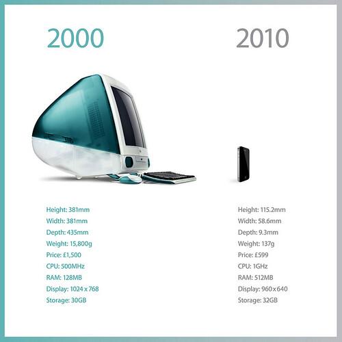 Мак — сейчас и десять лет тому назад