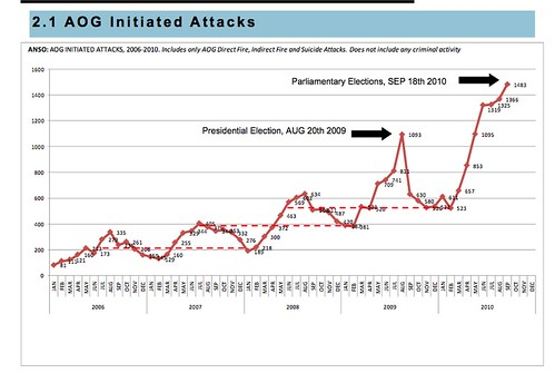 ANSO AOG Initiated Attacks, Q3 2010
