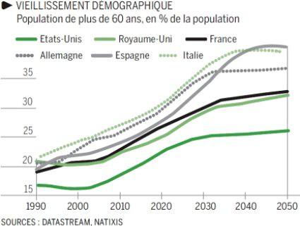 10i07 LMonde envejecimiento demográfico