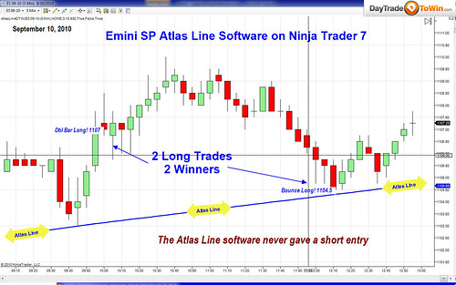 NinjaTrader 7 Atlas Line Price Action Trading