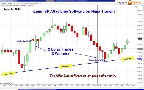 Forex Atlas Line Indicator