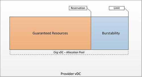 vmware vcloud director allocation pool example