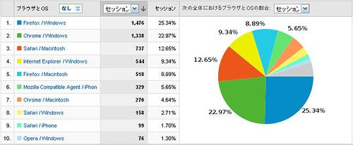 FlashとHTML5と… 訪問者のブラウザ比率