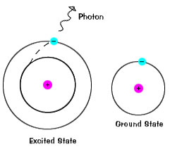 De-exciting an electron