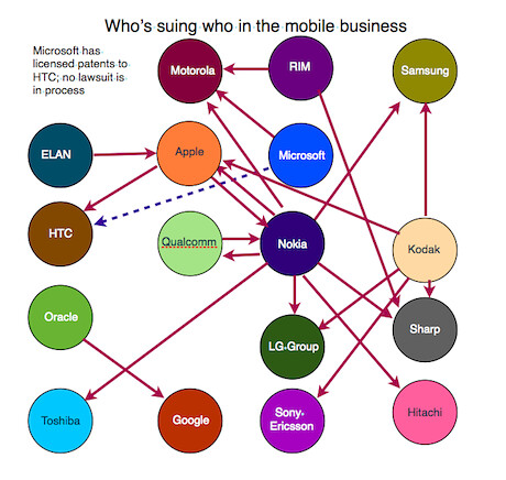 Who's suing who in the mobile business--Techdirt