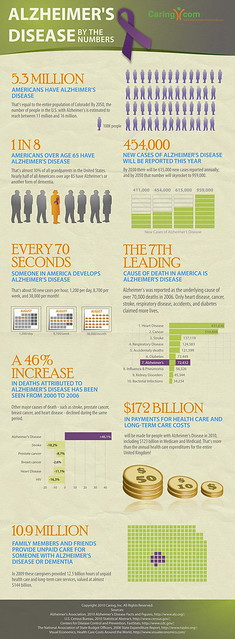 Infographic Alzheimer's disease