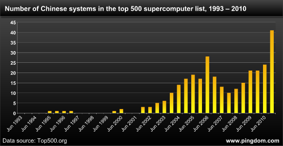 Number of Chinese systems in the top 500 supercomputer list