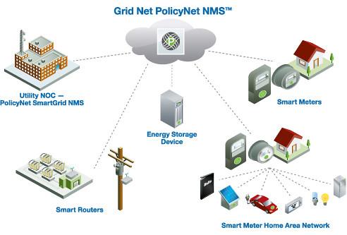 Gridnet Sprint For Us Smart Grid Dailywireless Org