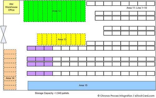 warehouse inventory control starts with proper layout planning