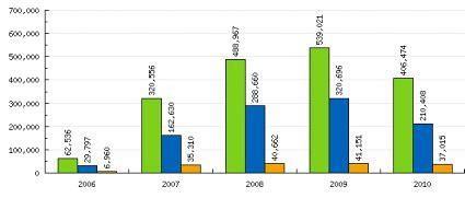 10i23 Visitas UtI a las 6 15 del 23 sep 2010 años