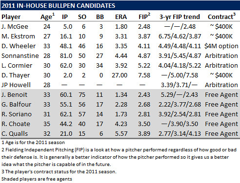 2011 Tampa Bay Rays: In Or Out? The Relief Pitchers
