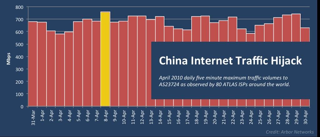 china hijack