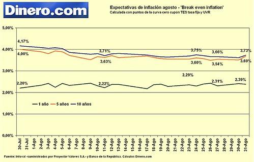 Expectarivas inflación agosto