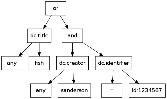 dc.title any fish or (dc.creator any sanderson and dc.identifier =