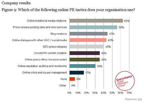 Social Media and Online PR Report 2010
