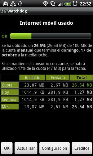 3g wathdog tarifas de datos android