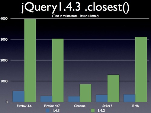 jQuery 1.4.3 .closest() Performance