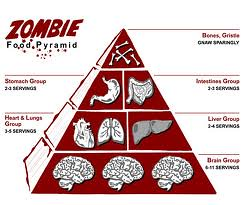 food pyramid zombie Medium