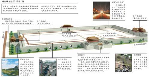 Xi'an City Walls New Plan
