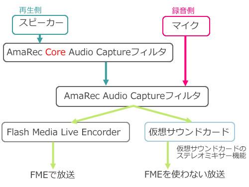 AmaRecTV_CoreAudioCapture02