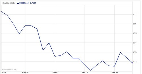 brazilian real chart
