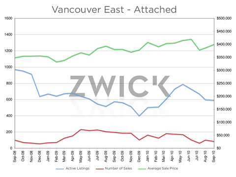 East attached graph