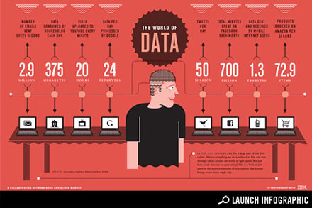 The World of Data
