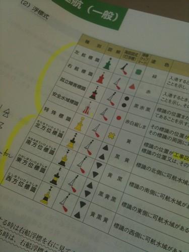 浮標式9種類。 全部覚えた。#2senpaku