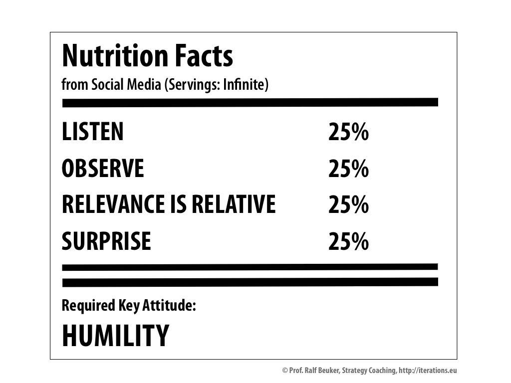 Social Media Nutrition Facts