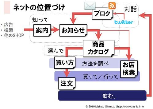 Concept Diagram - Craft Beer Online