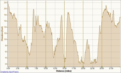 Tour de Adamsville 9-11-2010, Elevation - Distance