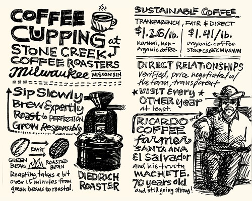 Stone Creek Coffee Cupping Sketchnotes 01-02