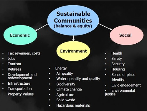 Sustainable Communities Slide from presentation, Leadership and the Role of Parks and Recreation in the New Economy, David Barth