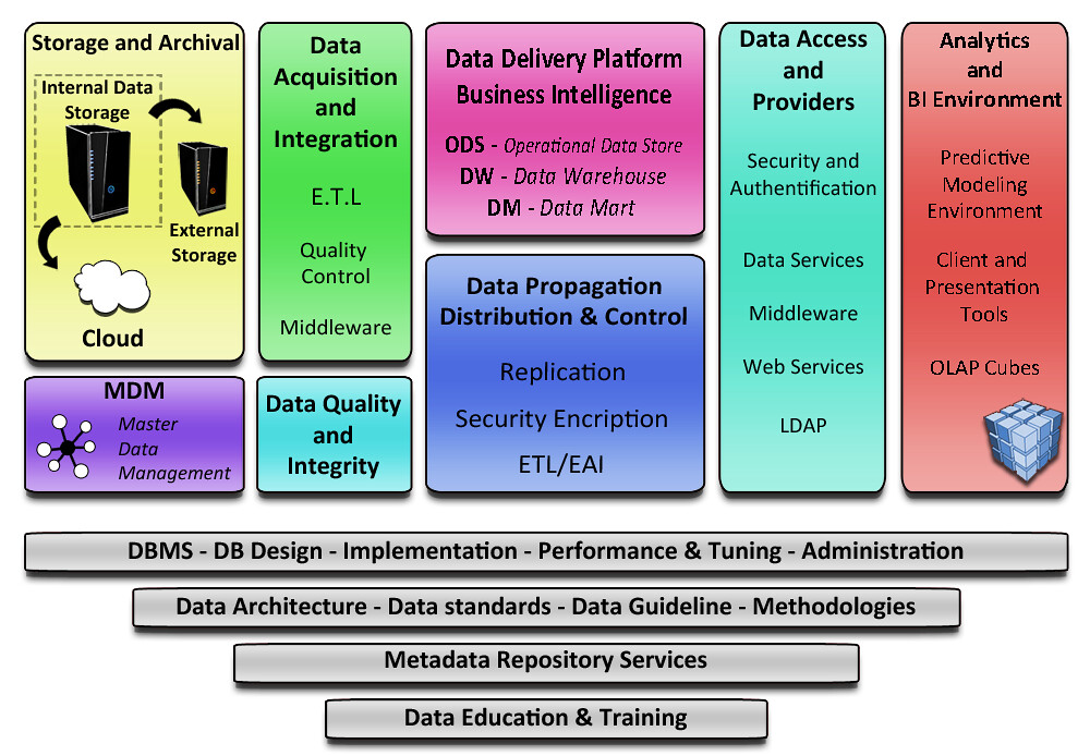 Database Architechs - Data Services Summary