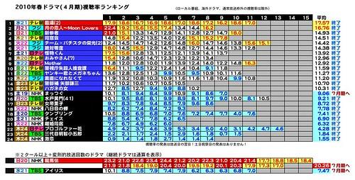 2010年春ドラマ(4月期)視聴率ランキング.jpeg