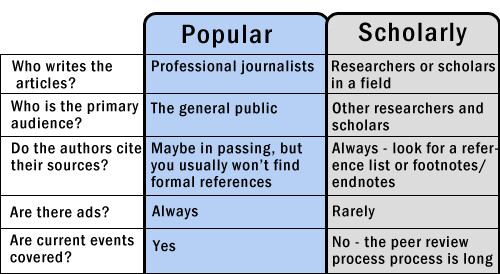 Comparison between popular and scholarly articles