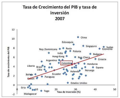 Tasa de crecimiento del PIB FIGURA2