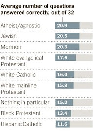 Pew Religious Knowledge Survey Results