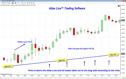 E-Mini S&P Trading