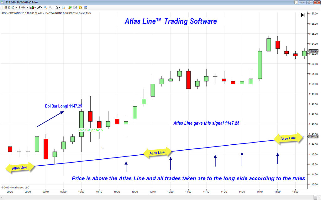 Day Trade To Win Blog – Price Action Trading Strategies with