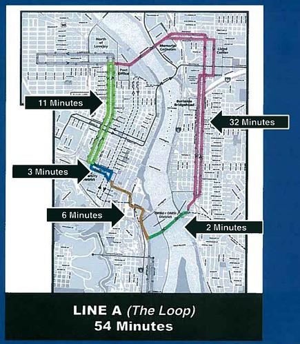 loop cycle times